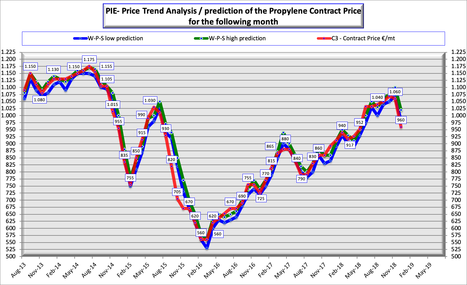 PIE Price Trend Analysis – Plastics Information Europe